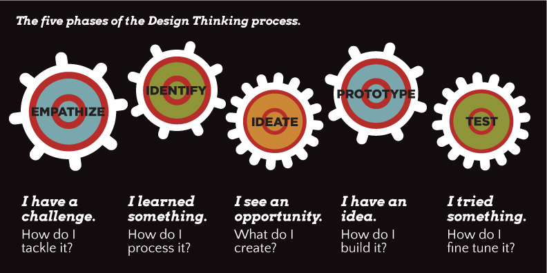 Design_Thinking_Phases_final-01